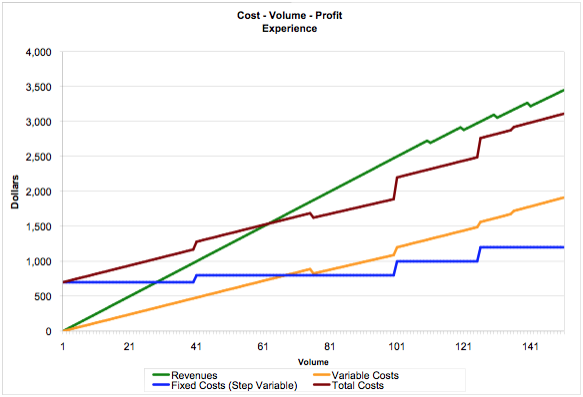 The Importance Of Cost-Volume Profit Analysis (Originally